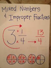 Math Anchor Charts - Photo: Employing Charts in addition to Topographical Atlases School Study Tips, School Lessons, Math Lessons, Math Charts, Math Anchor Charts, Math For Kids, Fun Math, Easy Math, Math Formulas