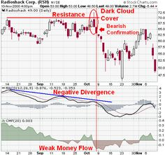 Candlestick bearish reversal patterns,best way to learn forex trading,currency trading scams,currency exchanges in schaumburg - Downloads 2016