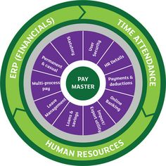 Employee Life Cycle Human Resources Pinterest Retail