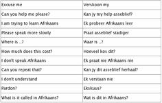 Useful phrases in Afrikaans Common Quotes, Common Phrases, Languages Of South Africa, Afrikaans Language, Class Activities, Design Quotes, Kids Education, Teaching Kids, Vocabulary