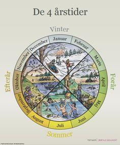 Medicine Wheel, Learn To Read, Learn English, Teaching Kids, Singing, Preschool, Language, Classroom, Teacher