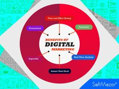 SoftMozer - India's fastest growing DigitalMarketing company, helps you get your website promotions digitally. Visit us for all your Digital Marketing needs.