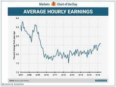 Wage growth remains at its highest rate since the Great Recession.