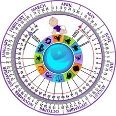 Due date calculator wheel with astrology signs!