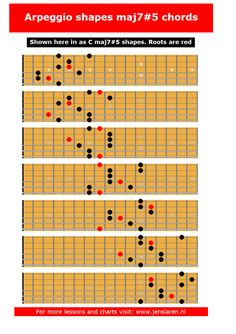 These fingering suggestions was made by finding the arpeggio in each of the Guitar Chord Progressions, Guitar Chord Chart, Guitar Tabs, Music Guitar, Playing Guitar, Learning Guitar, Gypsy Guitar, Learning Music, Music Education