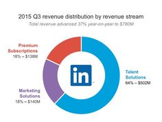 2015 Q3 revenue distribution by revenue stream