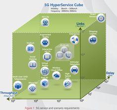 Qu'apportera la 5G en Europe en 2020?