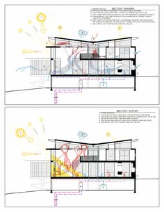 Strategy for Heat, Ventilation and Rainwater Collection RainShine House, Decatur, … - Architecture Design Ideas Architecture Design, Green Architecture, Concept Architecture, Architecture Drawings, Sustainable Architecture, Sustainable Design, Pavilion Architecture, Sustainable Energy, Residential Architecture