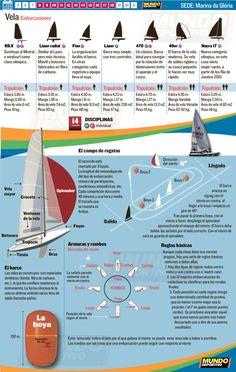 Vela Río 2016 Boats, Sailing Boat, Yard Sticks, Waterfalls, Sports