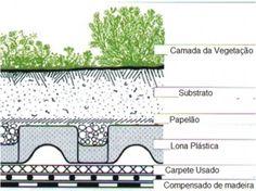 Telhados verdes ~ ARQUITETANDO IDEIAS