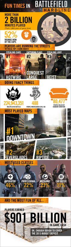 Fun Times in Battlefield Hardline - Battlefield - Official EA Site
