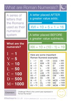Roman Numerals | What are Roman Numerals? Skills Poster from LittleStreams on TeachersNotebook.com -  (1 page)  - A simple skills poster on Roman Numerals.