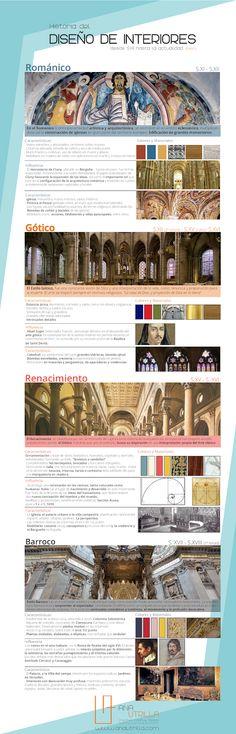 #Infografia historia del diseño de interiores ANA UTRILLA parte 1