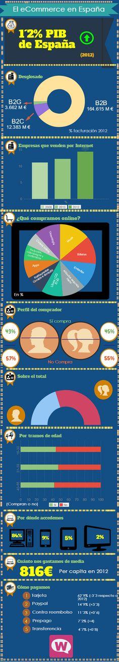 Infografía: La situación del sector #eCommerce en España #Womenat by @LetsBonus . .