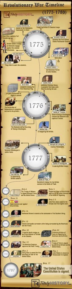 Revolutionary War Timeline  Events of The American Revolution. My biggest complaint is it neglects the critical Battle of Saratoga, which is the reason the French signed the alliance in the first place...