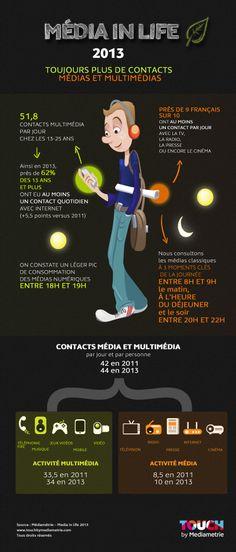 Média In Life 2013 #Mediametrie