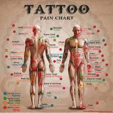 Картинки по запросу болевые места для тату