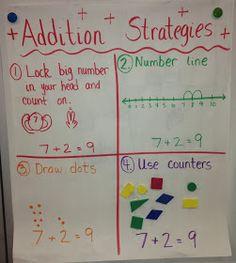 Kindergarten Smarts: Addition Strategies Anchor Chart