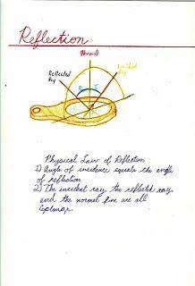 Waldorf ~ 6th grade ~ Physics ~ Reflection ~ main lesson book