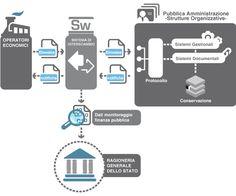 Processo della fatturazione elettronica alla PA