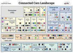 Connected Cars Landscape