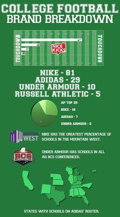 College Football Brand Breakdown #Infograph