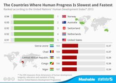 The UNDP's 2014 Human Development Report ranked 187 countries based on human progress and vulnerability.