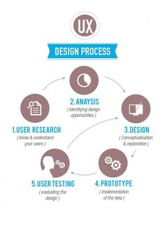 UX Design Process Infographic. If you're a user experience professional, listen to The UX Blog Podcast on iTunes. #InfographicsProcess
