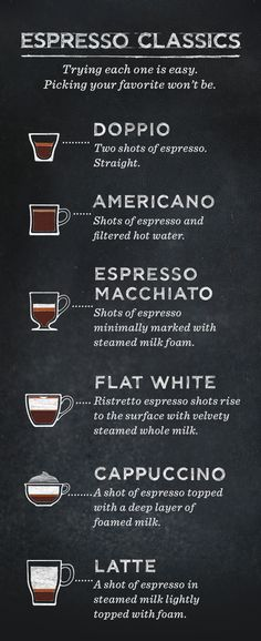 ESPRESSO CLASSICS. Trying each one is easy.  Picking your favorite won't be. DOPPIO: Two shots of espresso. Straight.  AMERICANO: Shots of espresso and filtered hot water.  ESPRESSO MACCHIATO: Shots of espresso minimally marked with steamed milk foam.  FLAT WHITE:  Ristretto espresso shots rise to the surface with velvety steamed whole milk. CAPPUCCINO: A shot of espresso topped with a deep layer of foamed milk. LATTE: A shot of espresso in steamed milk lightly topped with foam.