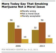 """El 50% de los americanos en el 2013 no consideran el uso de marihuana un """"issue"""" moral. –Pew Research"""