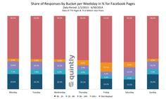 Welche Reaktionszeiten erwarten Kunden im Social Web? (Infografik)