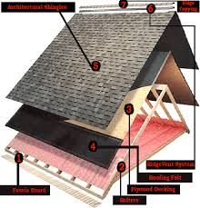 #Joshua #Herion #Libertyville - Specialist in #Residential #Roofing Services in #Unitedstates.