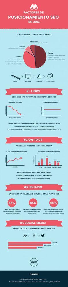 Factores de posicionamiento SEO 2013. #Infografía en español