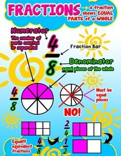 Fractions = Poster/Anchor Chart with Cards for StudentsA anchor chart to put on your Math Vocabulary board to use as a reference. Along with cards to use as bookmarks for a quick reference.BONUS: 24inch x 36inch (poster size) JPEG file included, so you can get the actual poster printed.