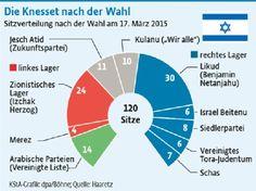Wahl in Israel: Benjamin Netanjahu muss für seinen Sieg einen hohen Preis zahlen | Politik- Kölner Stadt-Anzeiger