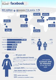 Life on Planet FB - 901 million worldwide users. 58% of all Facebook users are women, while 42% of Facebook users are men. Average Facebook user is 38 years old, has 229 facebook friends, and makes 7 new facebook friends per month.
