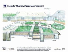 Ways To Make Water From Air – Greenhouse Design Ideas Aquaponics System, Hydroponics, Rainwater Harvesting System, Water From Air, Ecology Design, Natural Farming, Public, Water Treatment, Water Systems