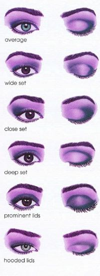 Contouring for eye shapes