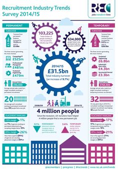 700pxRecruitment-Industry-Trends-2014-2015-Infographic.jpg