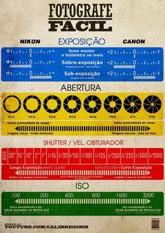 Infográfico que vai lhe ajudar a lembrar dos princípios básicos para produzir uma boa foto.