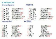 Present and Past in Farsi
