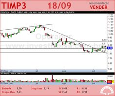 TIM PART S/A - TIMP3 - 18/09/2012 #TIMP3 #analises #bovespa