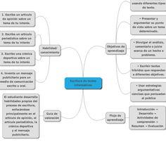 MindMup mind map: Escritura de textos informativos #colegio10tic