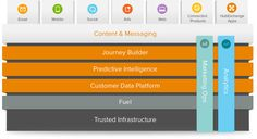 How the Salesforce Marketing Cloud works