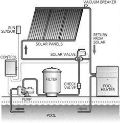 Solar heater for the pool