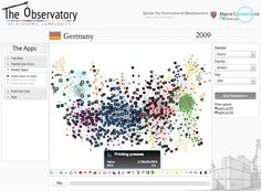 Observatory of Economic Complexity - example economy of Germany International Development, Data Visualization, Germany, Deutsch