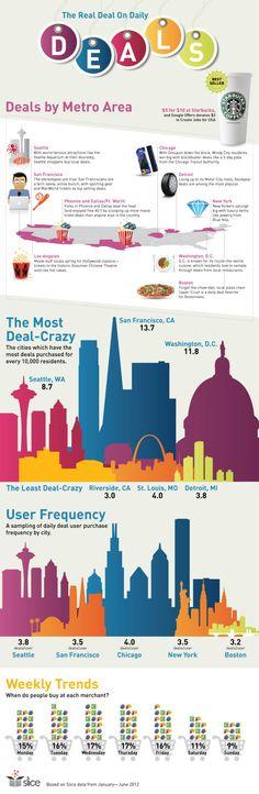 Infográfico mostra às ofertas online mais vendidas, em quais cidades e o dia de preferência do internauta