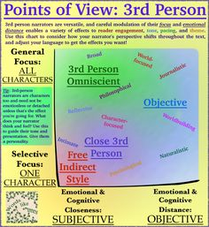 Choose the Right Point of View for Your Story: Beyond the Basics – Words like trees The Third Person, Story Structure, Choose The Right, Point Of View, Your Story, Perspective, Texts, Universe, Language