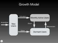 Slide 12 of 18 of Data Driven Growth Content Marketing, Digital Marketing, Growth Hacking, Always Learning, Pinterest Marketing, This Or That Questions, Activities, Writing, Engagement