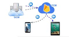 Migrate from Google Cloud Messaging (GCM) to Firebase Cloud Messaging (FCM) in Android